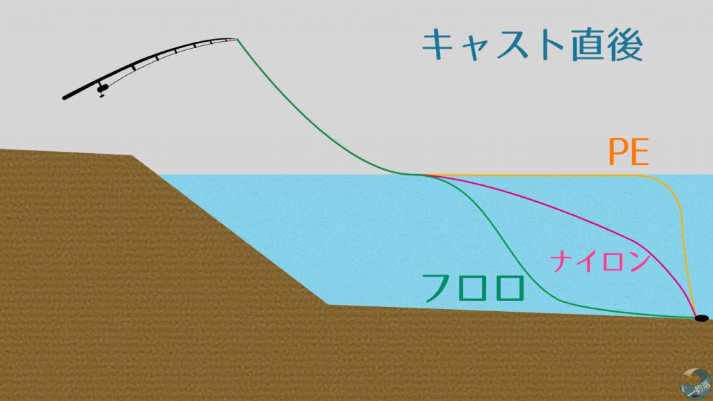 水中のライン図