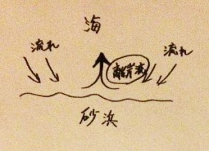 ヒラメの釣れる砂浜図