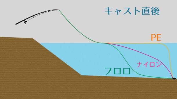 PEラインの使い方図