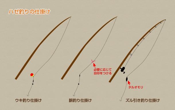 ハゼ釣りの竿と仕掛け