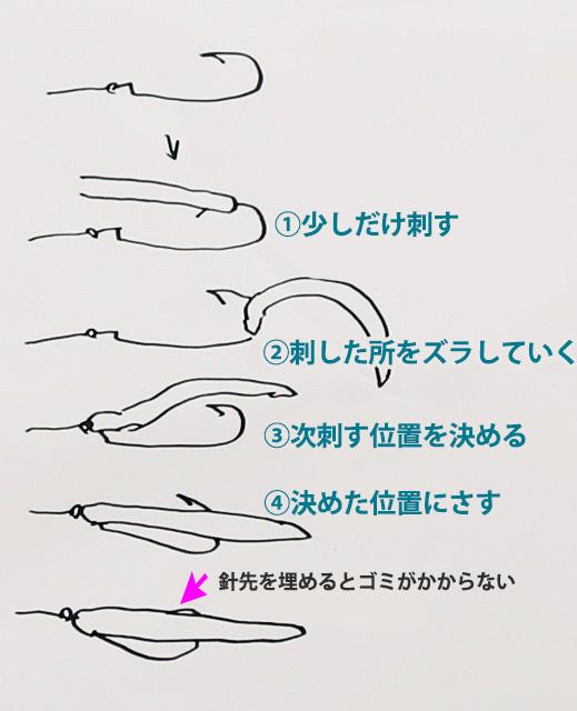 オフセットの使い方図