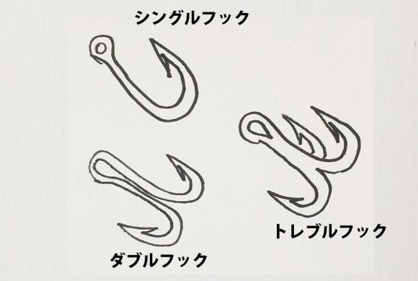 フックの種類図